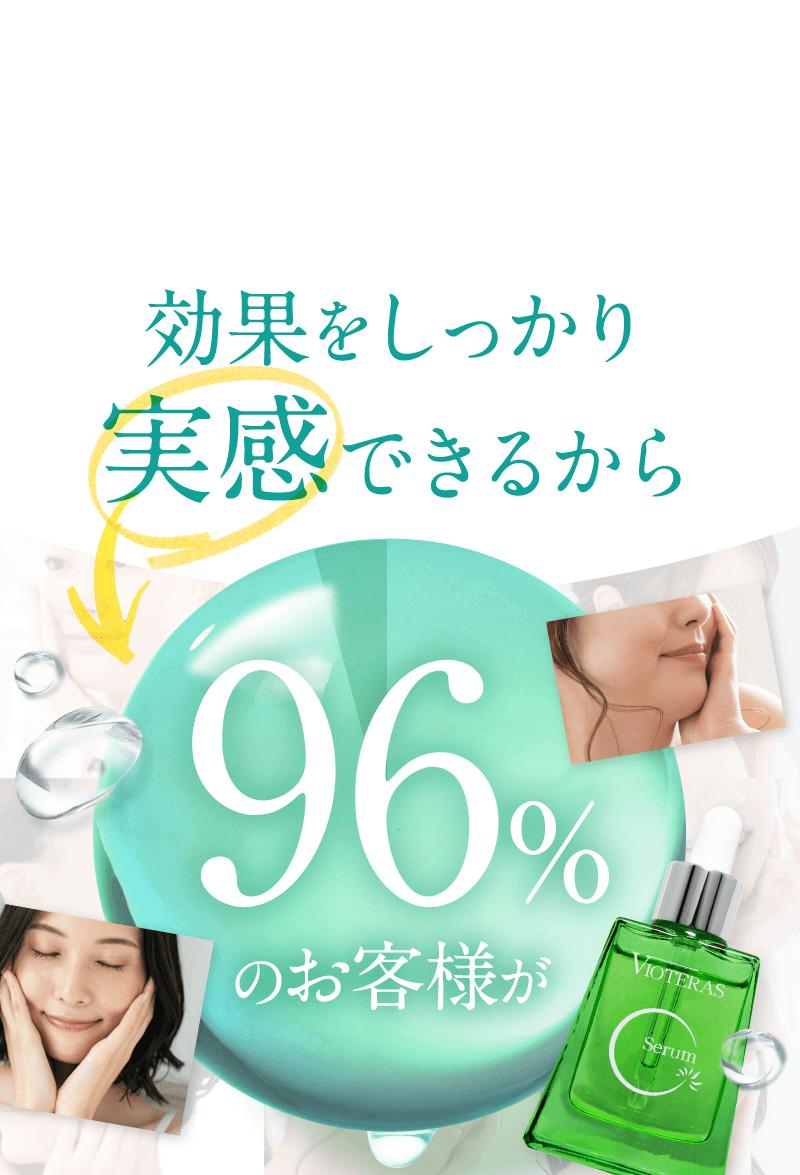 効果をしっかり実感できるから96%のお客様が