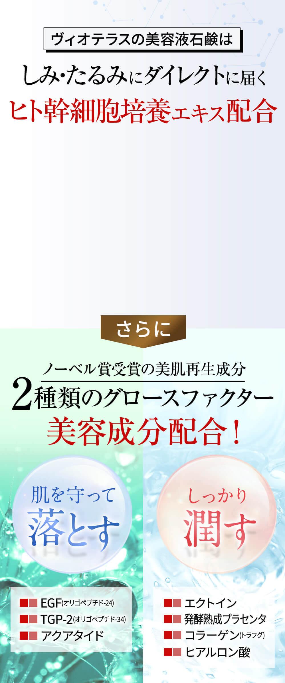 ヴィオテラスの美容液石鹸は、しみ・たるみにダイレクトに届くヒト幹細胞培養エキス配合。さらにノーベル賞受賞の美肌再生成分2種類のグロースファクター美容成分配合!