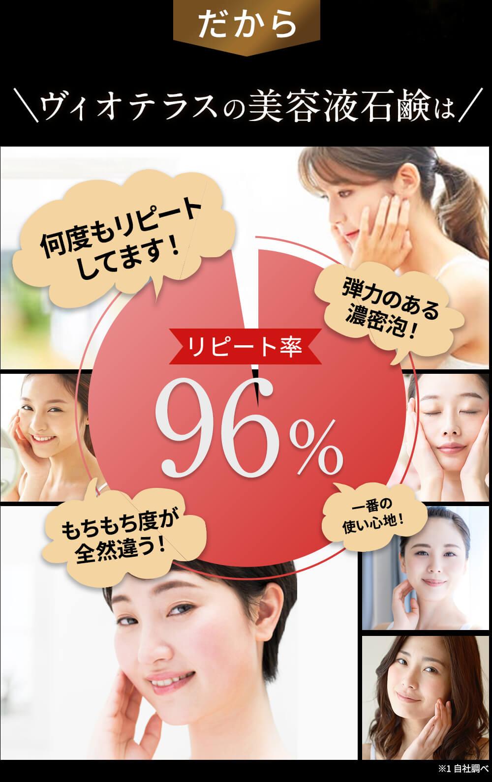 だからヴィオテラスの美容液石鹸はリピート率90%