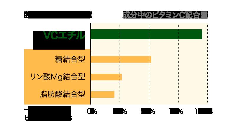 断トツのビタミンC量(VCエチル)